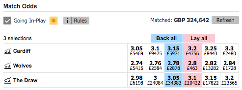 Betfair lay odds