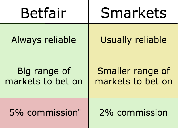 Betting exchange comparison