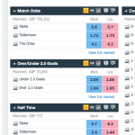 Betfair odds screenshot