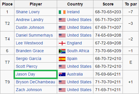 US Open Championship final leaderboard result - Jason Day finished 9th