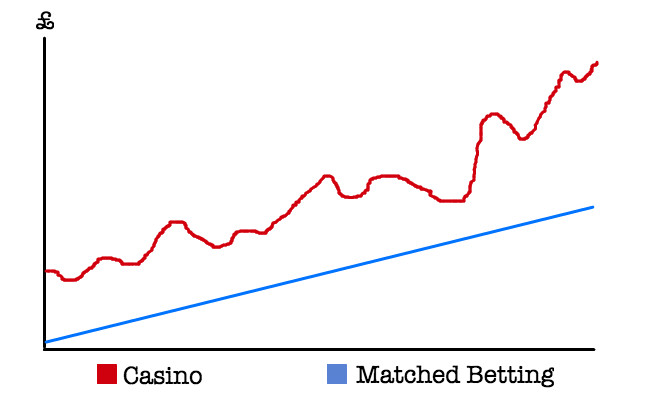 Casino offers vs matched betting