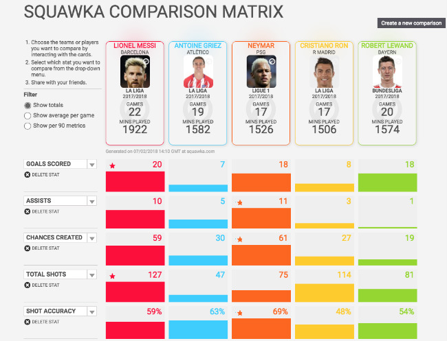 Squawka Comparison Matrix: Best Football Blogs