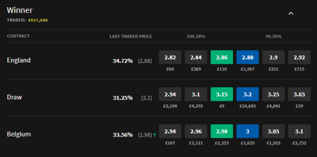 England odds on Smarkets