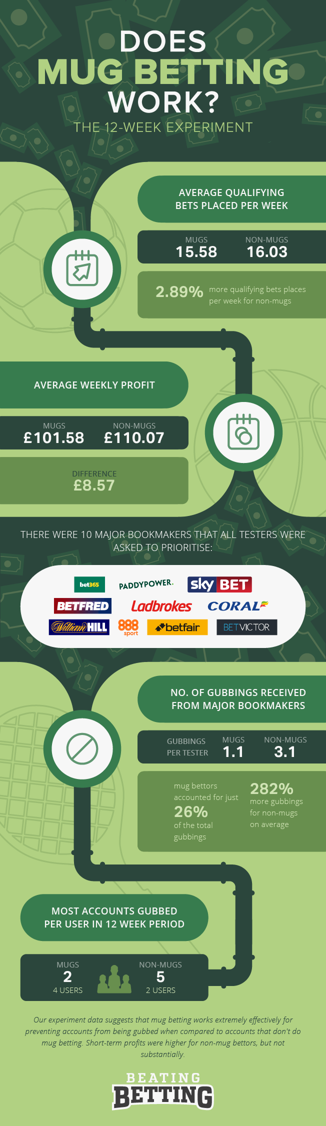 Mug betting infographic