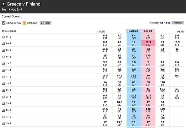 Pre match trading correct score betting norman barry ladbrokes betting
